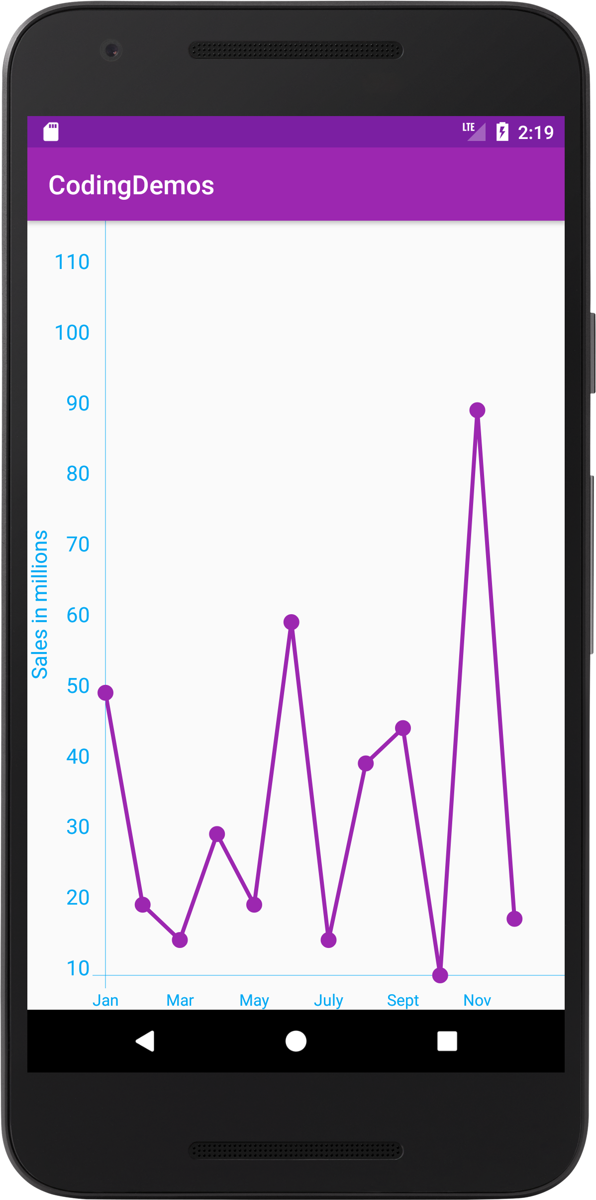 Android Line Chart How to Draw Line Chart in Android