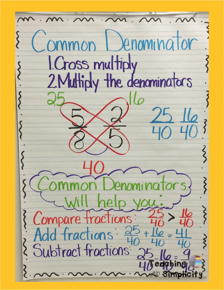 Fraction Anchor Charts  Teaching With Simplicity  Th Grade Math