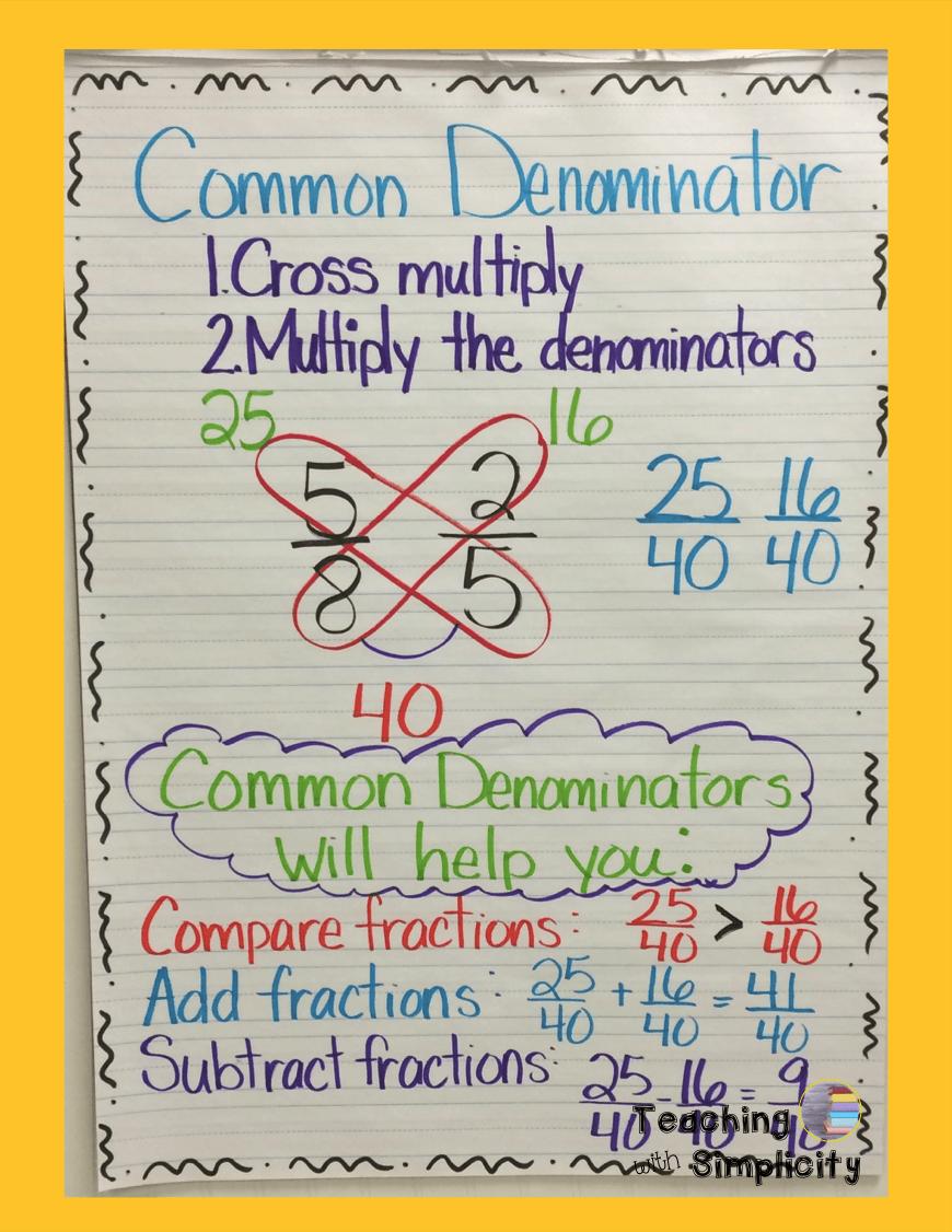 fraction anchor charts | 4th grade math | pinterest | math, math