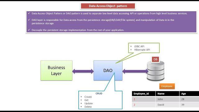 Data Access Object Design Pattern Or Dao Pattern Pattern Design