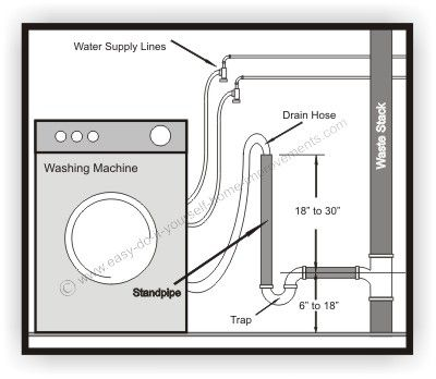 install drain for washing machine