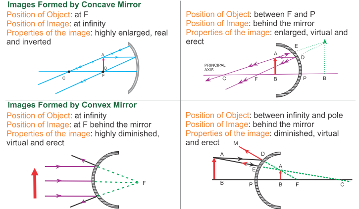Image Formed By Convex Mirror Png 725 423 Physics Notes