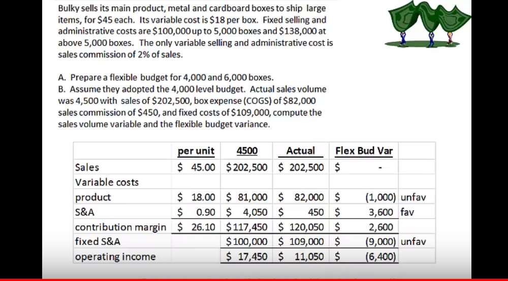 This video is a semi-short explanation of flexible budget variance