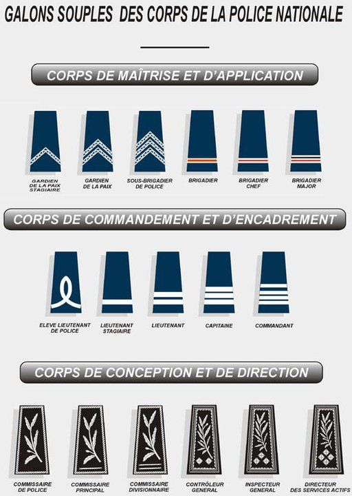 Law Enforcement Ranks >> Insignes Police France Military Ranks Police Italian Army