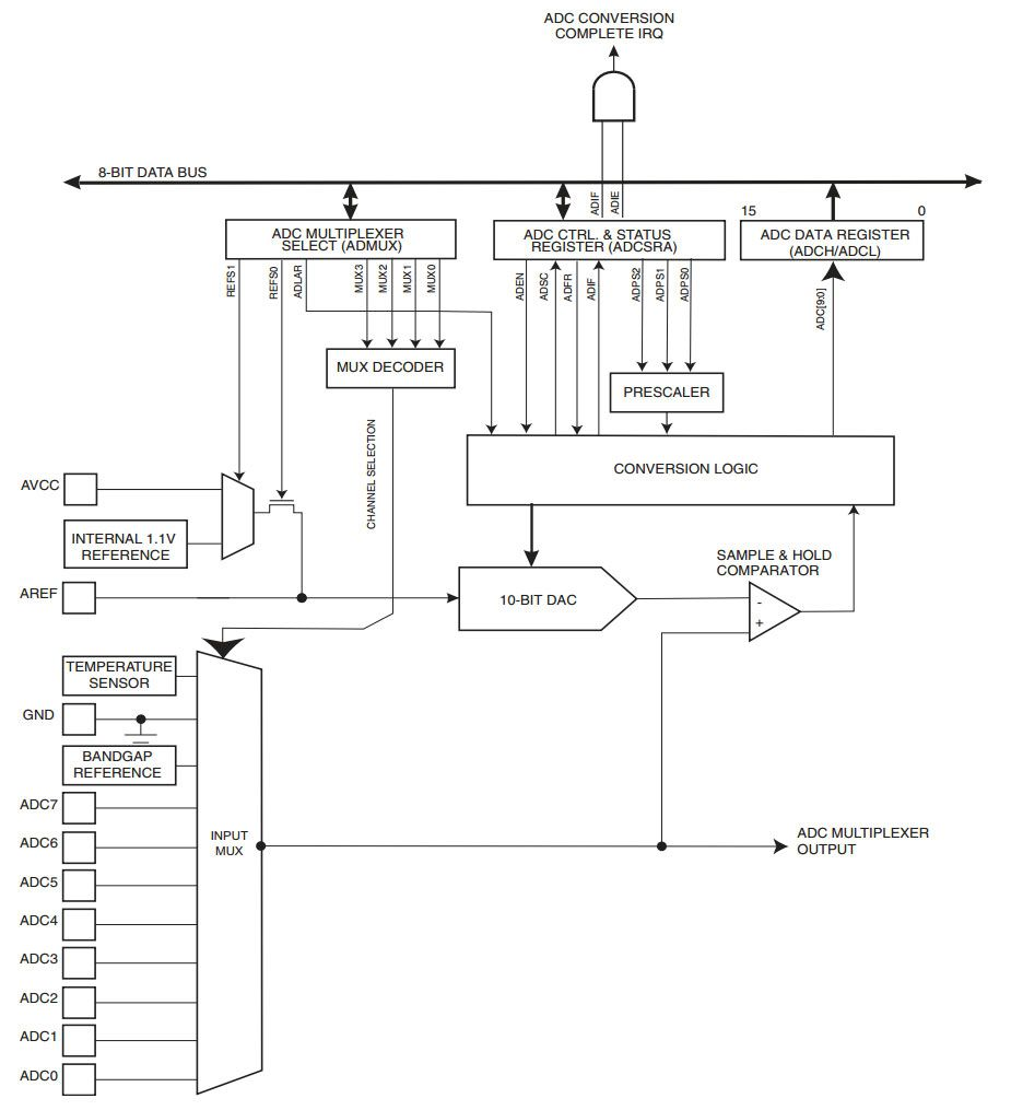 10 Bit Adc Amtel Atmega328p Microcontroller Avr Pinterest Hall Effect Sensor Pic8051avr Usb Programmerdevelopment Boards