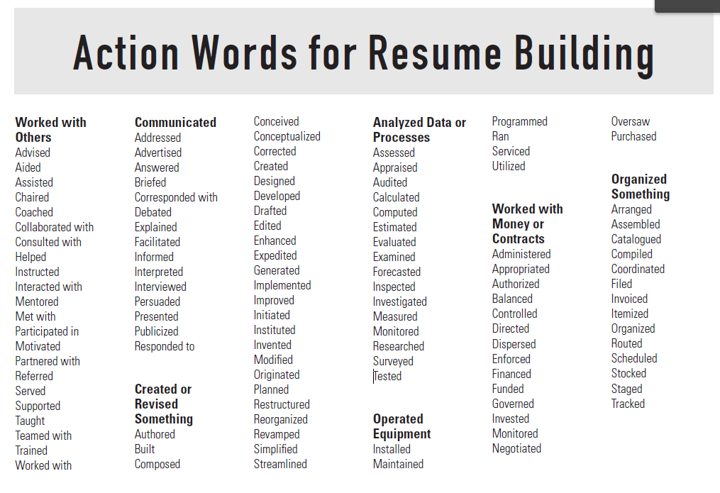 resume building tips  action words for resume building  power verbs  action verbs  resume tips