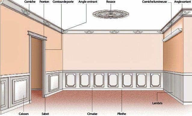 les noms des diff rentes moulures de d coration diy d coration mobilier pinterest les. Black Bedroom Furniture Sets. Home Design Ideas