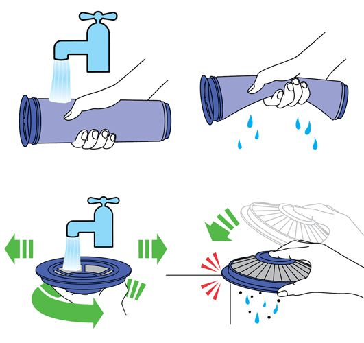 Diagram Showing How To Clean Filter A And B Dyson