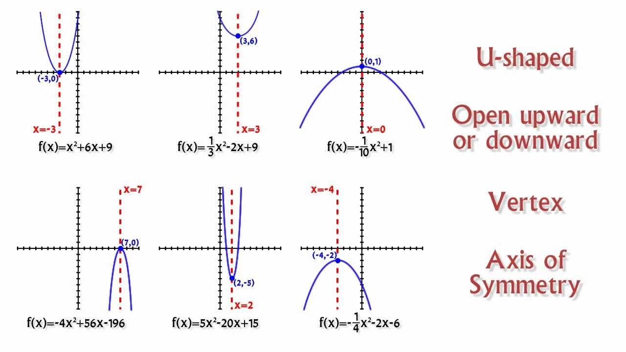 Graphing Quadratic Functions Using Vertex Form Point Slope Form