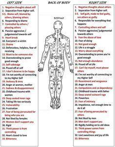 Body emotional map also bach healing reflexology health rh pinterest