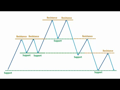 Forex techinacal analysis charts