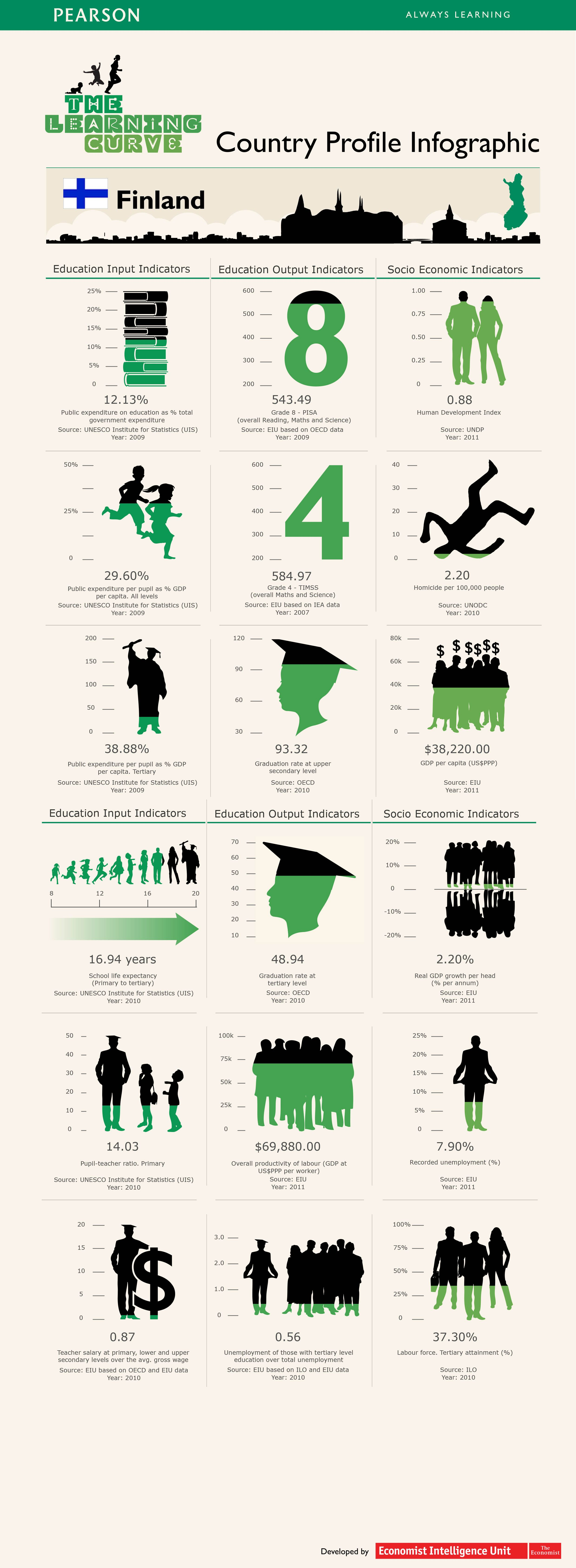 26 Amazing Facts About Finland S Unorthodox Education System Education System Finland Education Finland School