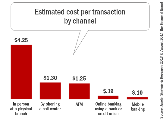 Image result for estimated cost per transaction per channel financial brand