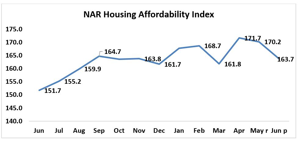 Housing Affordability Slips In June 2020 As Median Family Income Falls Family Income 30 Year Mortgage Income