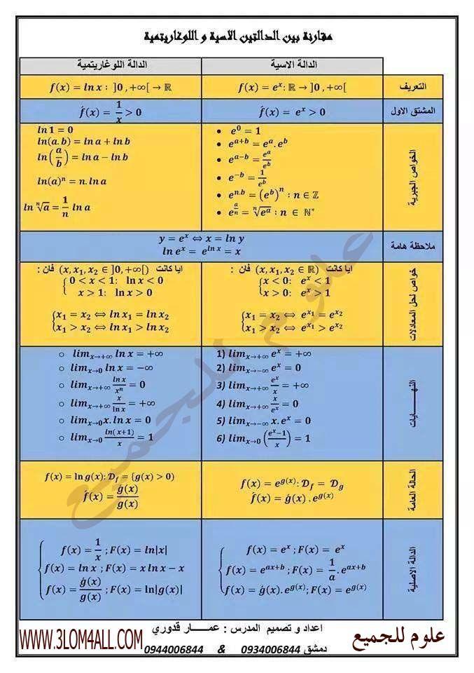 مقارنة بين الدالتين الاسية و اللوغارتمية Periodic Table Abs