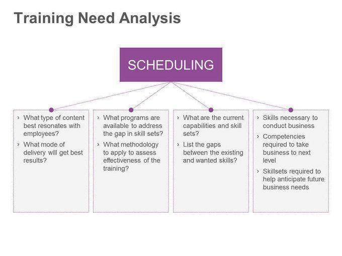 TrainingNeedsAnalysis #RMA_Egypt #MaximiseYourPotential - needs analysis