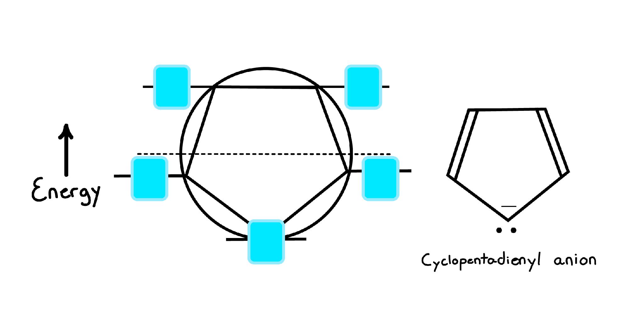 medium resolution of frost diagram organic chemistry