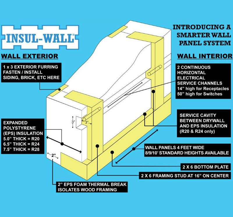 attractive sips panel house kits #9: SIP KITS, INSULATING WALL PANELS, STRUCTURAL INSULATED PANEL HOMES -  INSUL-WALL -