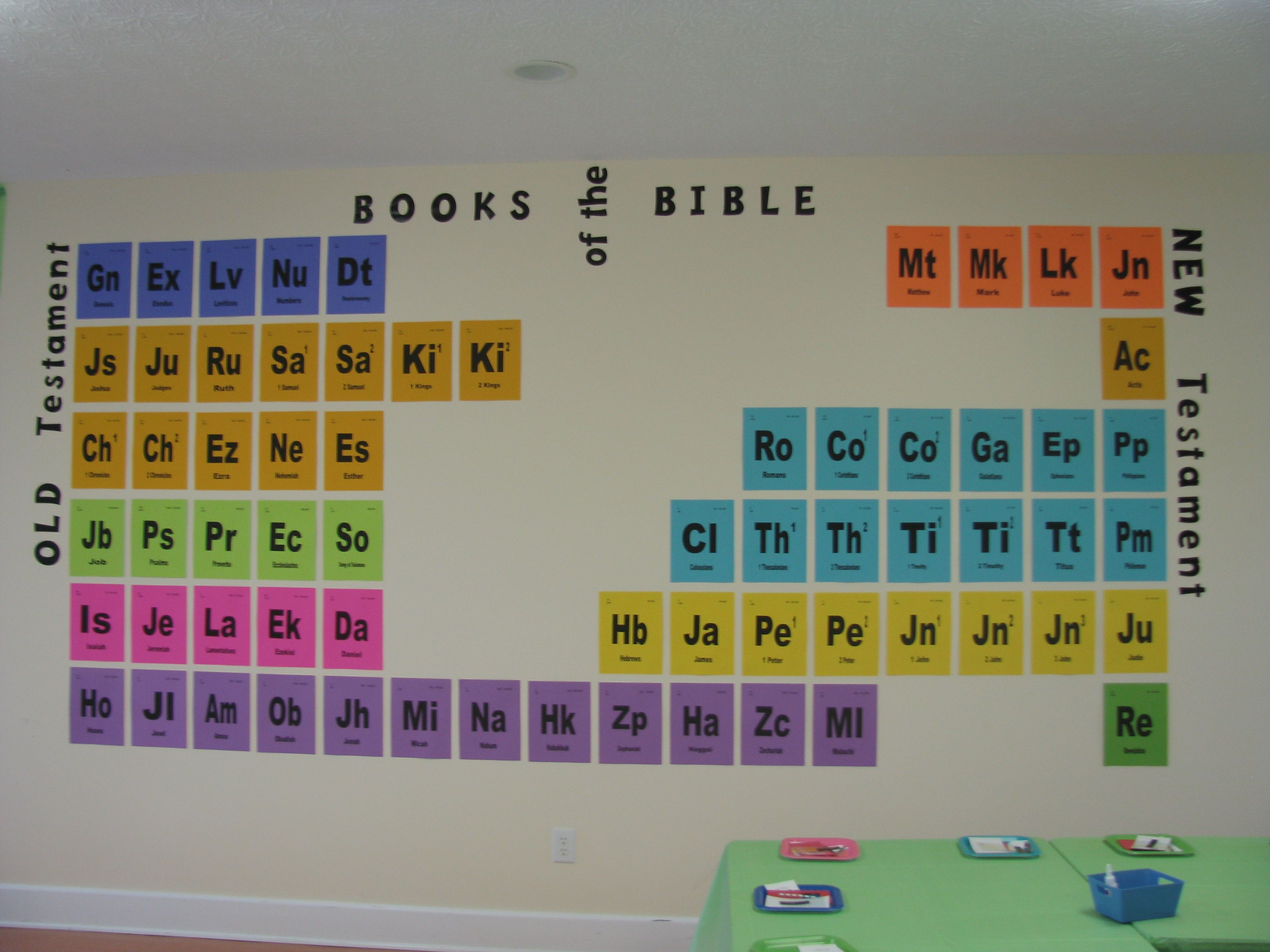 Periodic table style books of the bible i did this for the periodic table style books of the bible i did this for the fellowship hall crafts area urtaz Choice Image