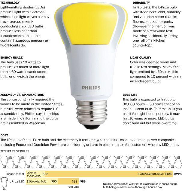 Meet The L Prize Winner Led Bulb Led Lighting Solutions Light Emitting Diode