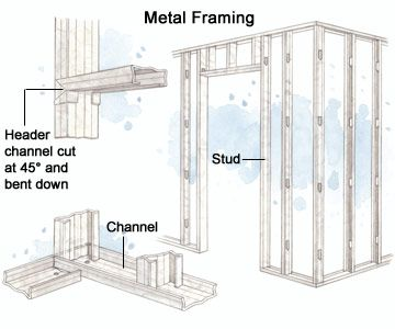 steel studs and metal framing Handyman Tips Pinterest Steel
