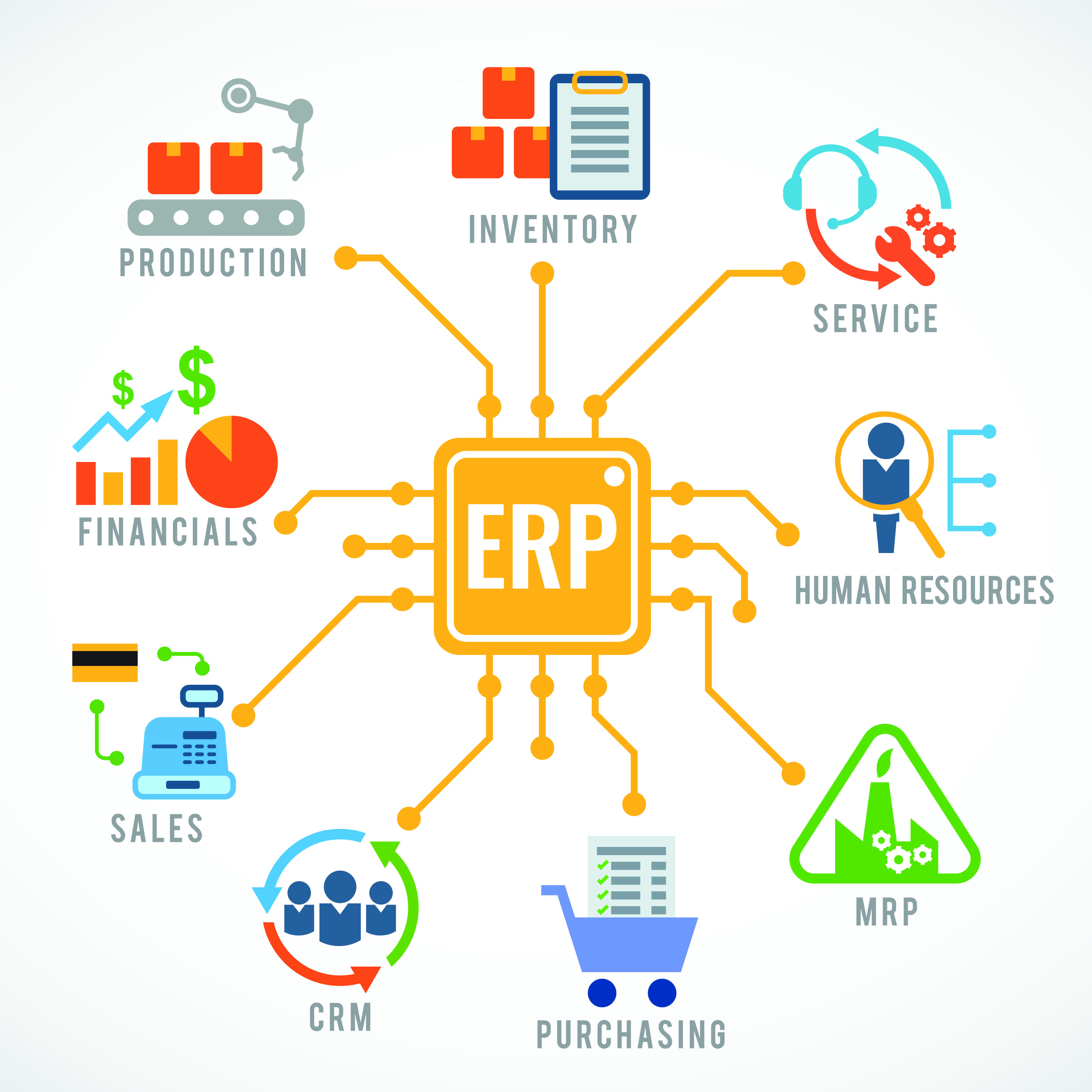 Make Your Organization Stronger With An Erp Enterprise Resource Planning Also Known As Erp Operations Management Enterprise Application Logistics Management