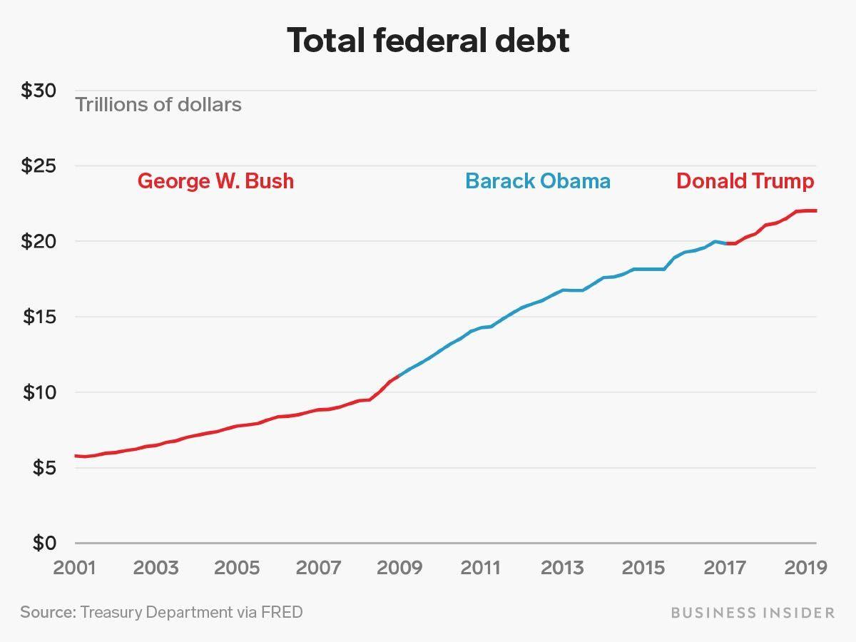 9 Charts Comparing Trump Economy To Obama Bush Administrations Business Insider Economic Analysis Obama Business Insider