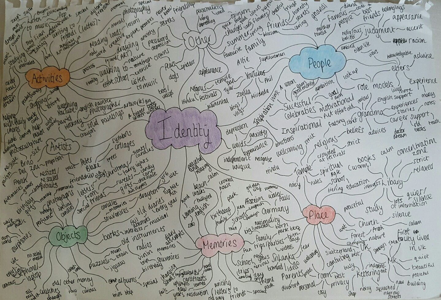Mind Map For Identity Theme