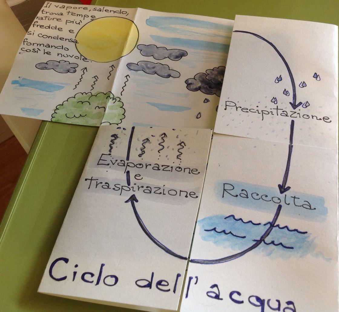 Un Lapbook Per Raccontare Il Ciclo Dellacqua Ciencias Ambientales