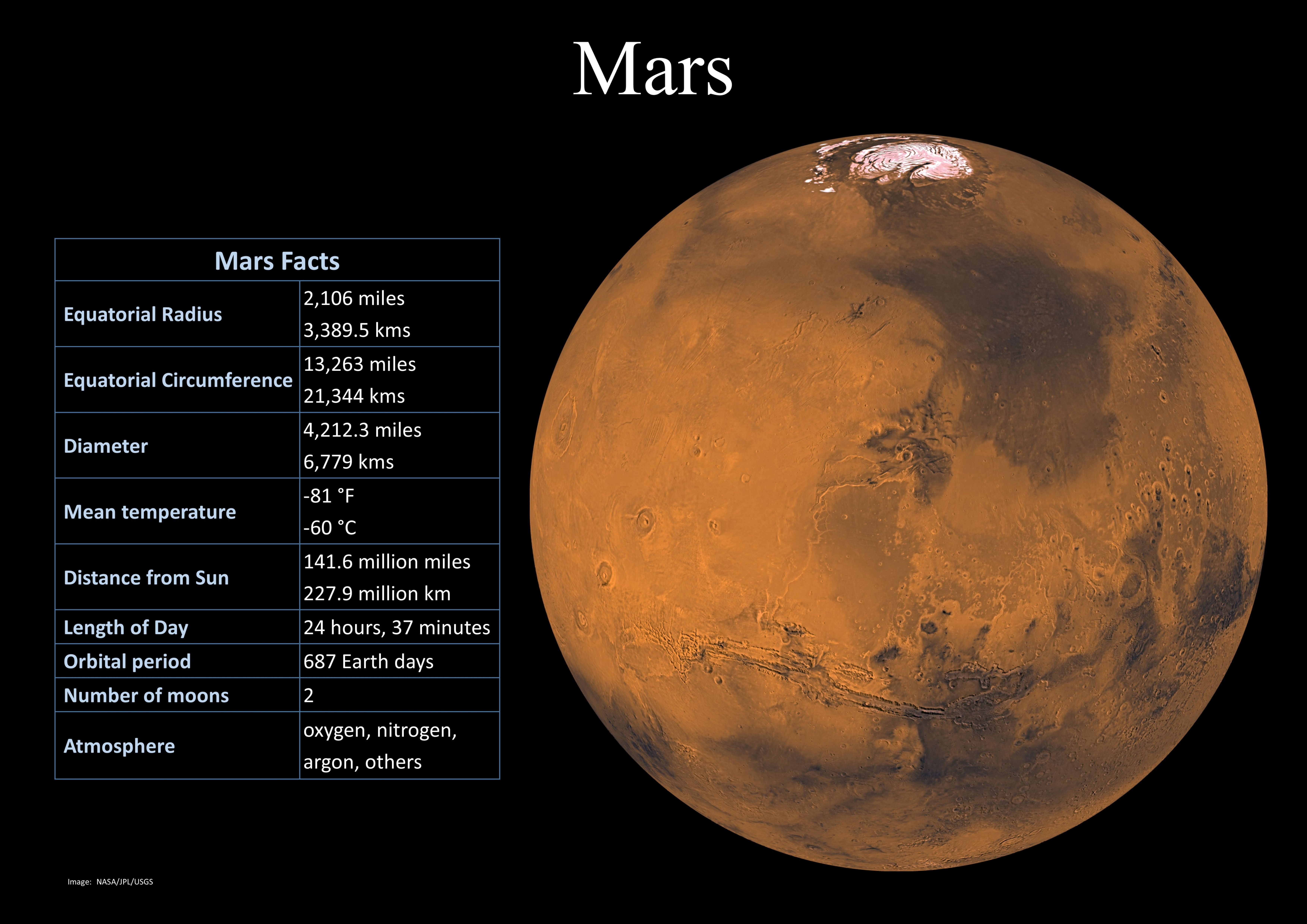 Pin By Elisha Robyn On Space And Astronomy Mars Facts Astronomy Science Mars