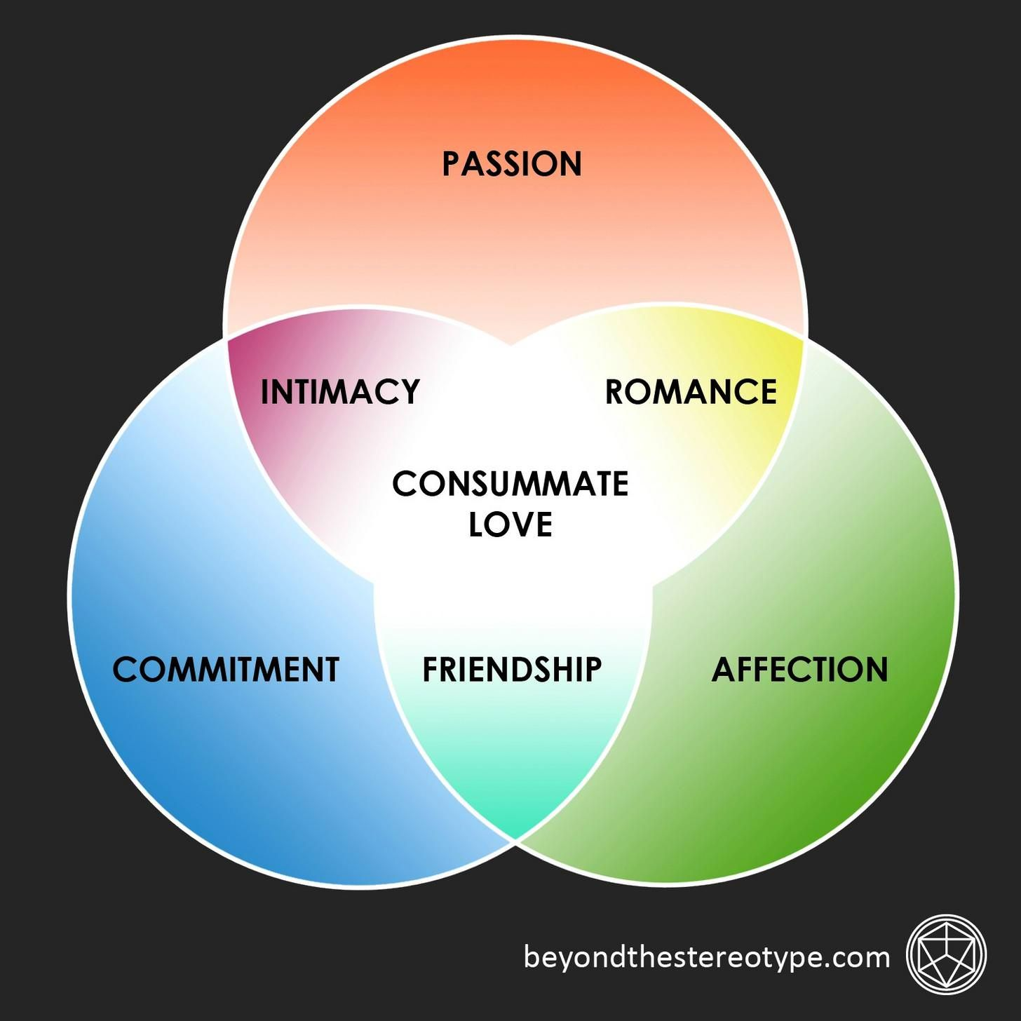 Venn Diagram Of Consummate Love