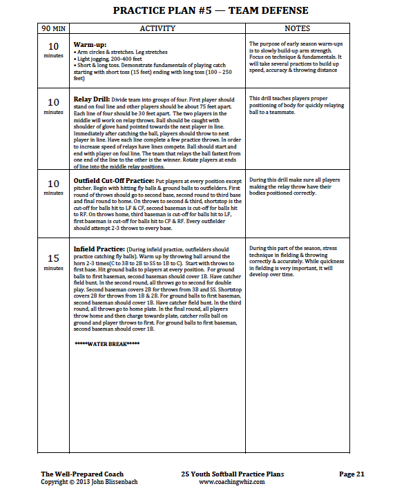 Softball Practice Plans Drills Coaching Youth Fastpitch Templates