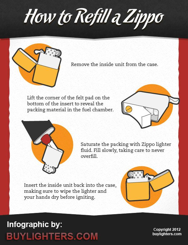 Infographic Zippo Lighters 101 How To Refill A Zippo