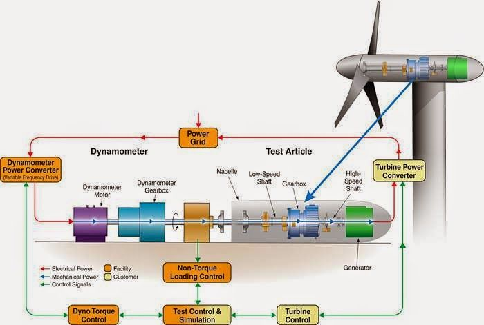 Working And Operation Of Wind Turbine Electrical Engineering Pics Rhpinterest: Tesla Dyno Schematic At Gmaili.net