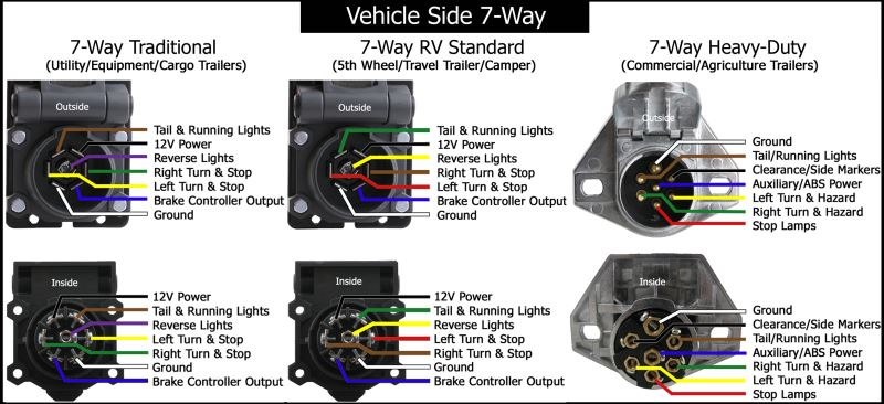 7 Pin Trailer Connector Wiring Diagram In 2020 Trailer Wiring Diagram Trailer Light Wiring Trailer