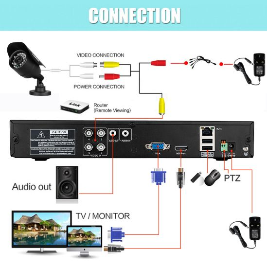 How to Install CCTV Camera Kits in 5 Steps with Tips