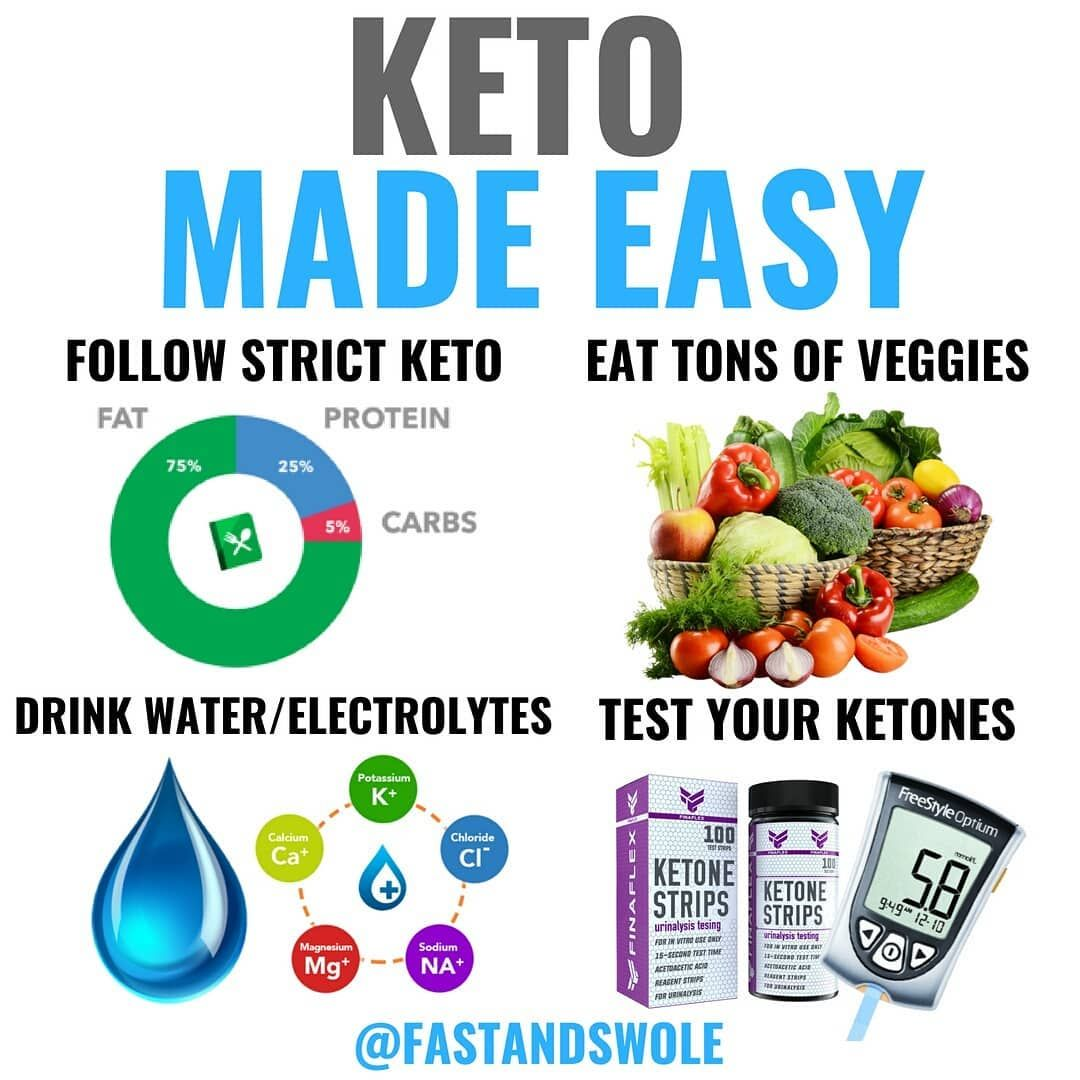 Just starting on the ketogenic diet but are unsure of how