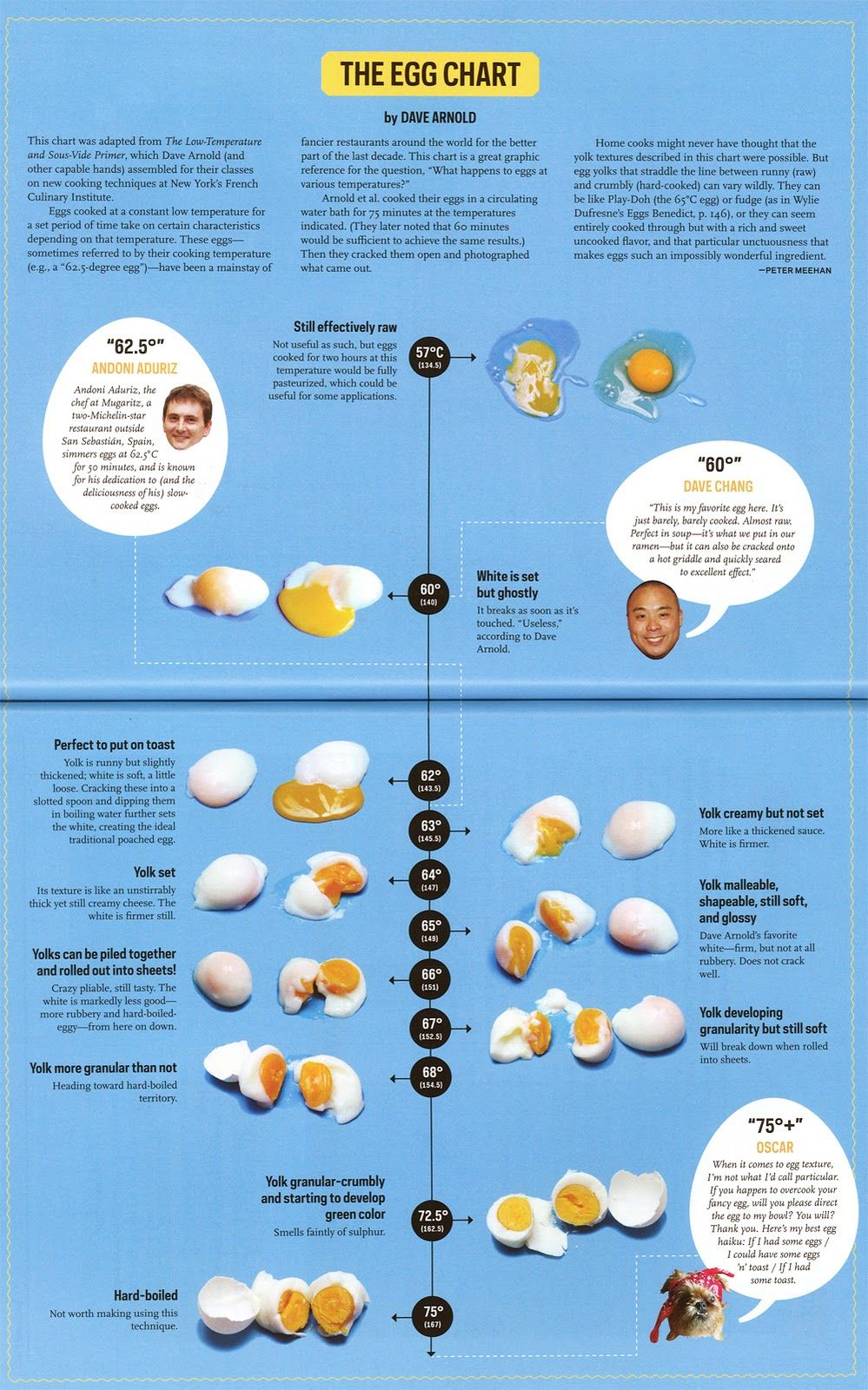 Sous vide egg temperature chart recipes eggs also when you need them in rh pinterest
