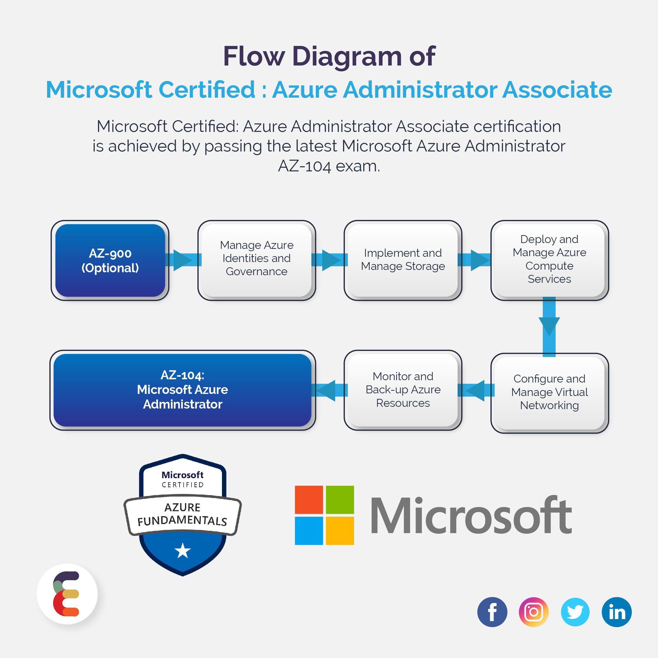 Flow Diagram Of Microsoft Certified Azure Fundamentals Cloud Computing Services Azure Microsoft