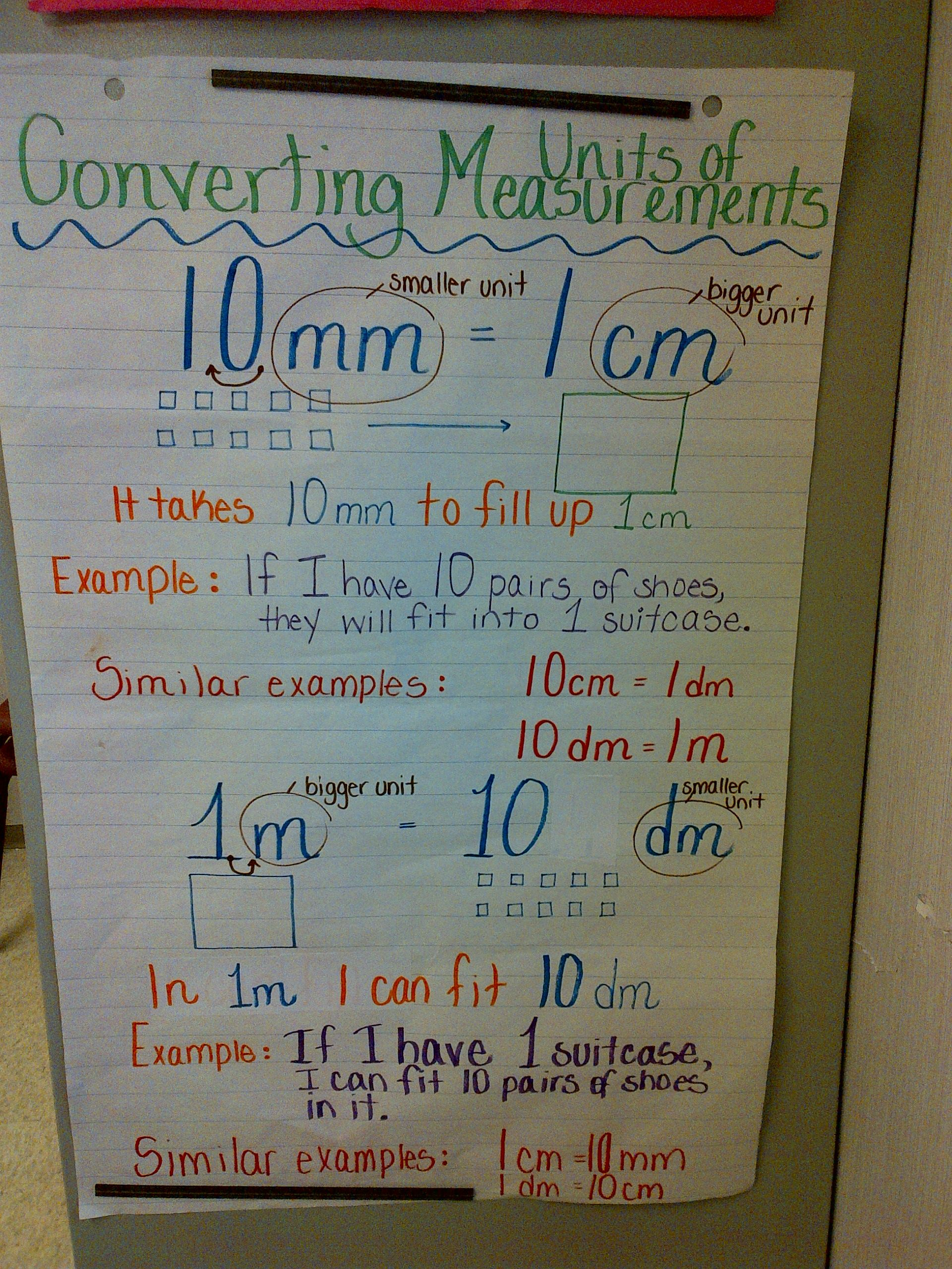 Anchor Chart for Units of Measurement (Grade 4) | Math anchor charts ...
