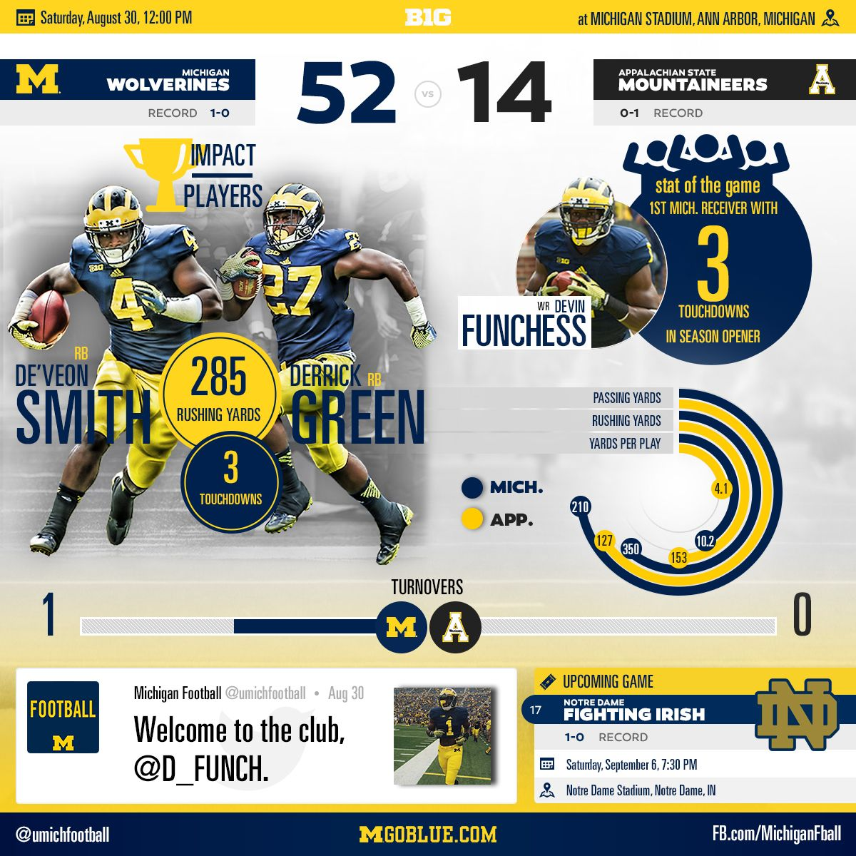 University Of Michigan Wolverines Infographic For Their Win Over
