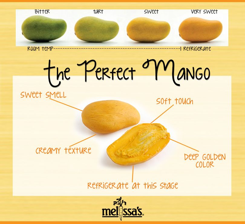 Ataulfo Mango Food Infographic Mango Recipes Food Facts