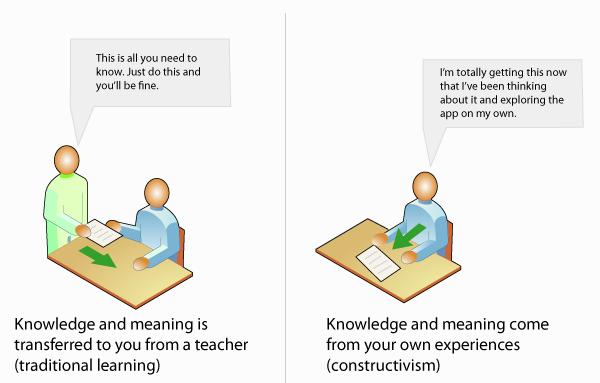 4a44f33ea40 Imagem ilustrativa das diferenças entre a aprendizagem tradicional e a  aprendizagem segundo a teoria construtivista