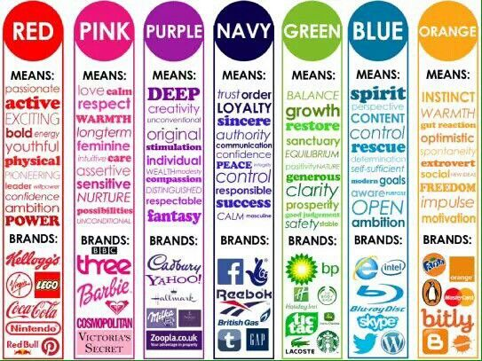 significado de los colores para negocios. | marketing | pinterest
