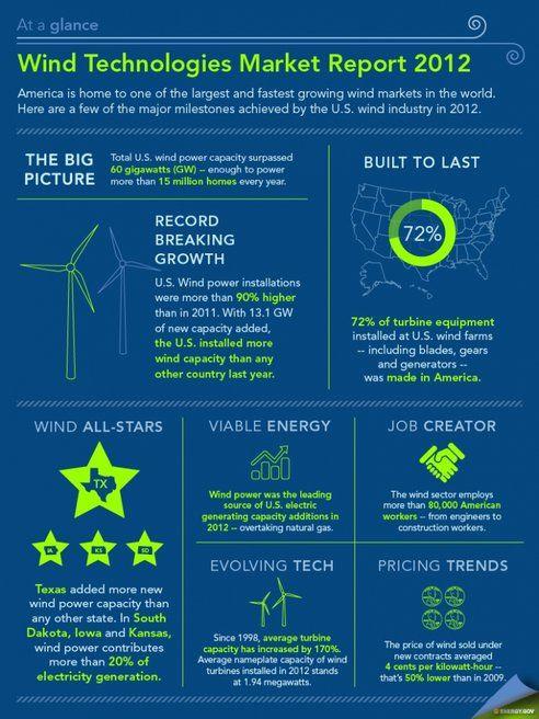 Energy Energy Solar Energy Energy Technology