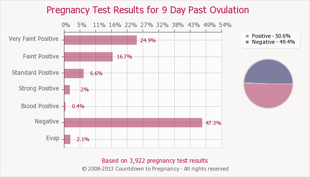 Pregnancy Test Results for 9 Days Past Ovulation | Countdown to