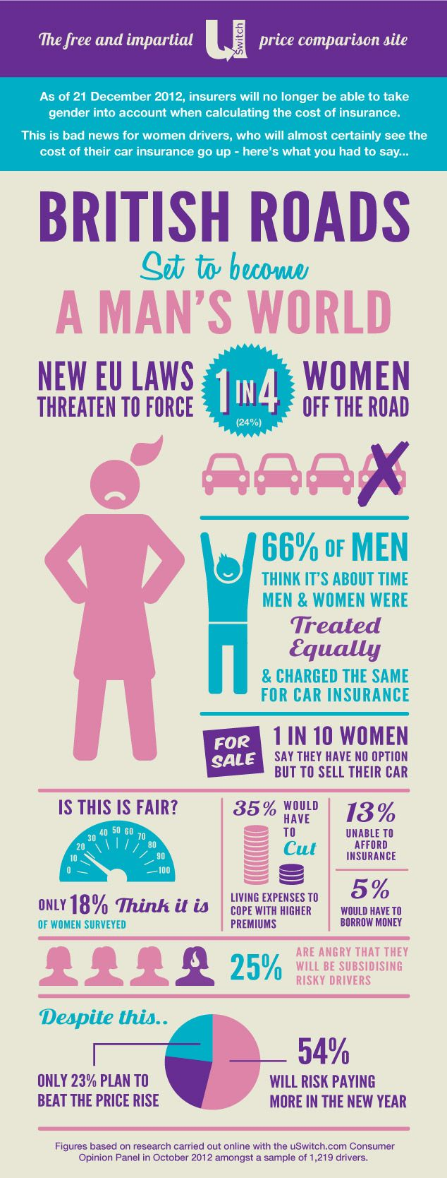 New EU insurance law could force one in four women off the