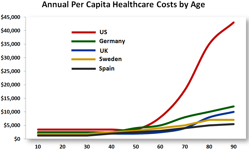 2012 The Year In Healthcare Charts Health Chart Healthcare Costs Health Care