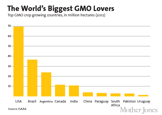 Charts World S Gmo Crop Fields Could Cover The Us 1 5 Times Over