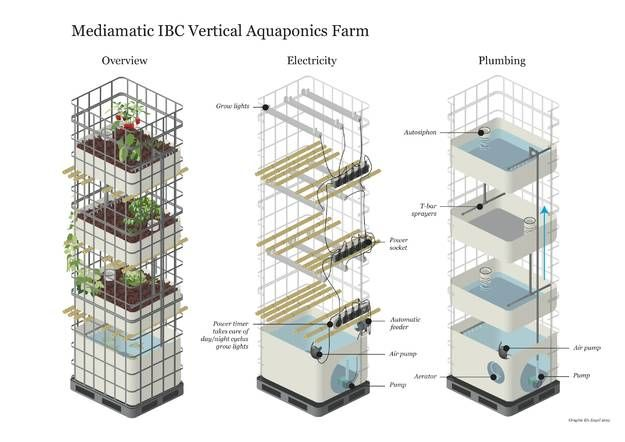 Aquaponics systems for sale commercial aquaponics the for Aquaponics systems for sale
